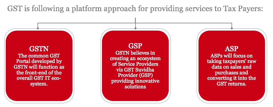 GST-GSP-ASP-GSTIN