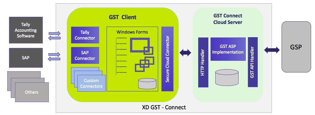 GST Desktop