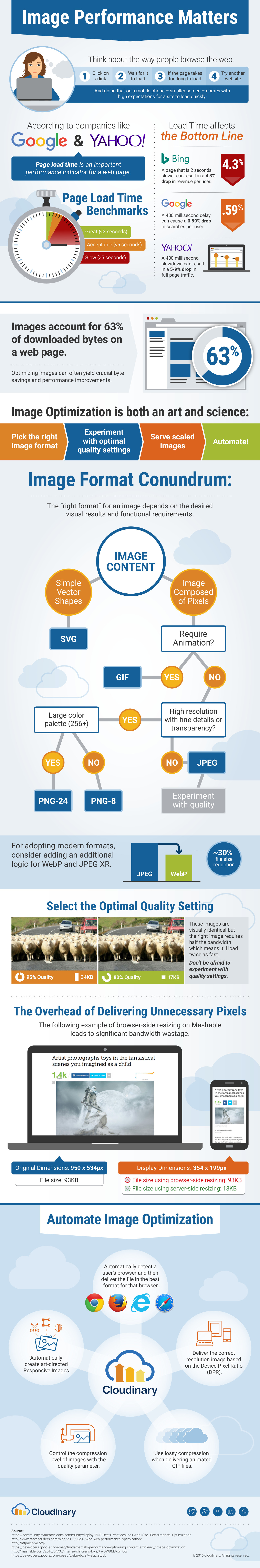 Image performance infographic