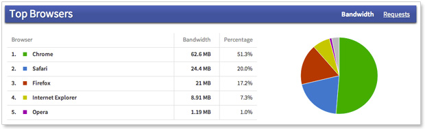 Insights - Top browsers by bandwidth