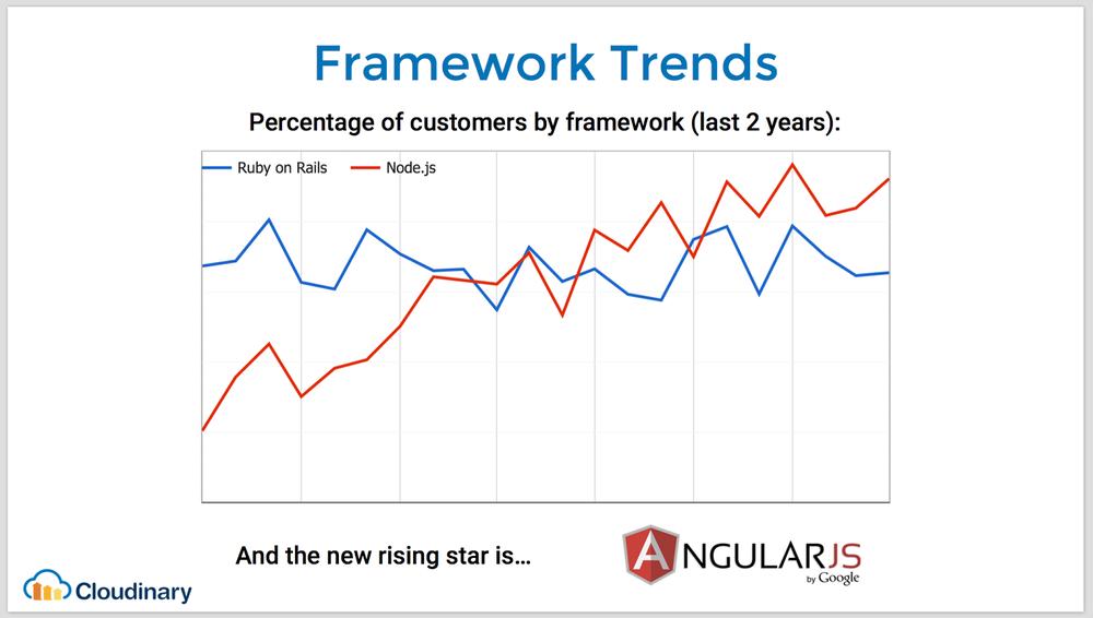 Web framework trends
