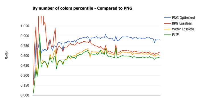 FLIF benchmark - By number of colors percentile - Compared to PNG