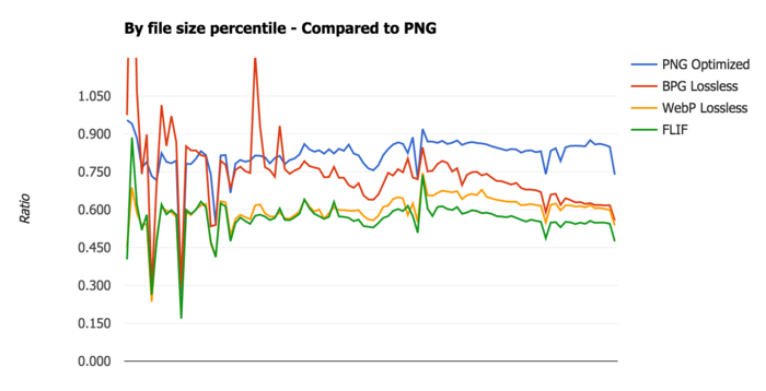 FLIF benchmark - By file size percentile - Compared to PNG