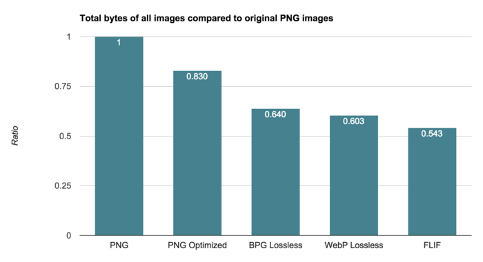 FLIF benchmark - Total bytes of all images compared to original PNG images