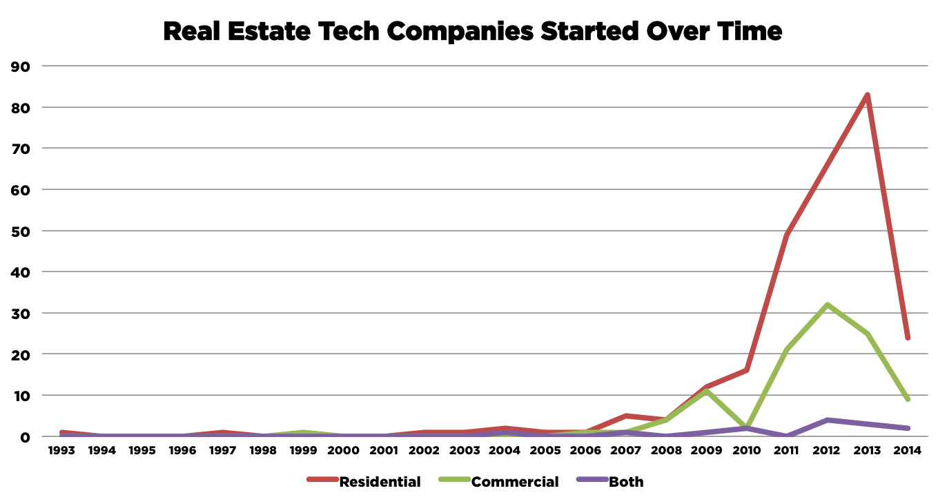 RE Tech Companies plotted over time