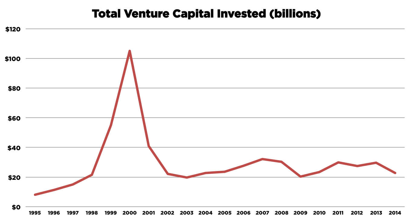 VC Funding since 1995