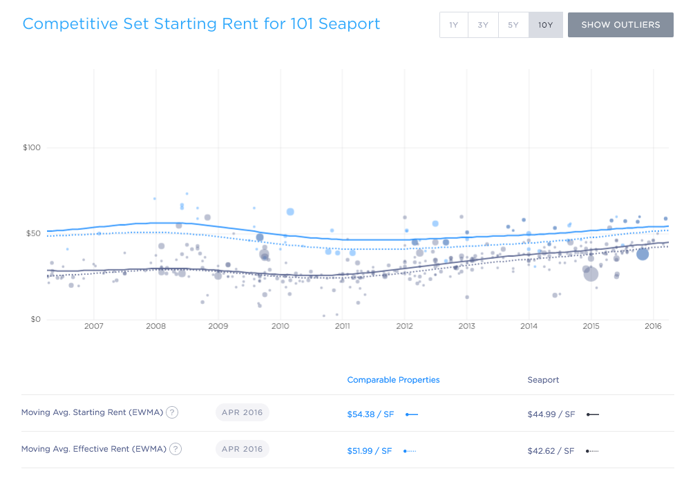 101 Seaport Rent Trends