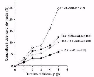 O que é homocisteína alta? Como tratar na nutrologia e Medicina Ortomolecular?