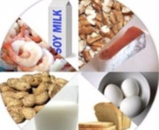 Intolerância Alimentar: como tratar na nutrologia e na Medicina Ortomolecular
