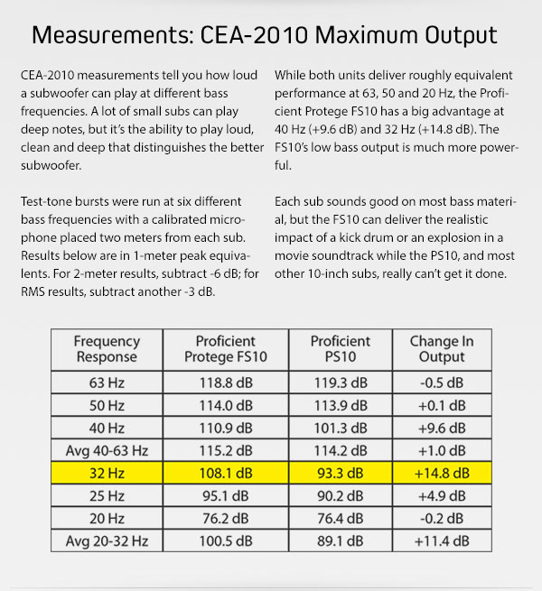 Measurements: CEA-2010 Maximum Output