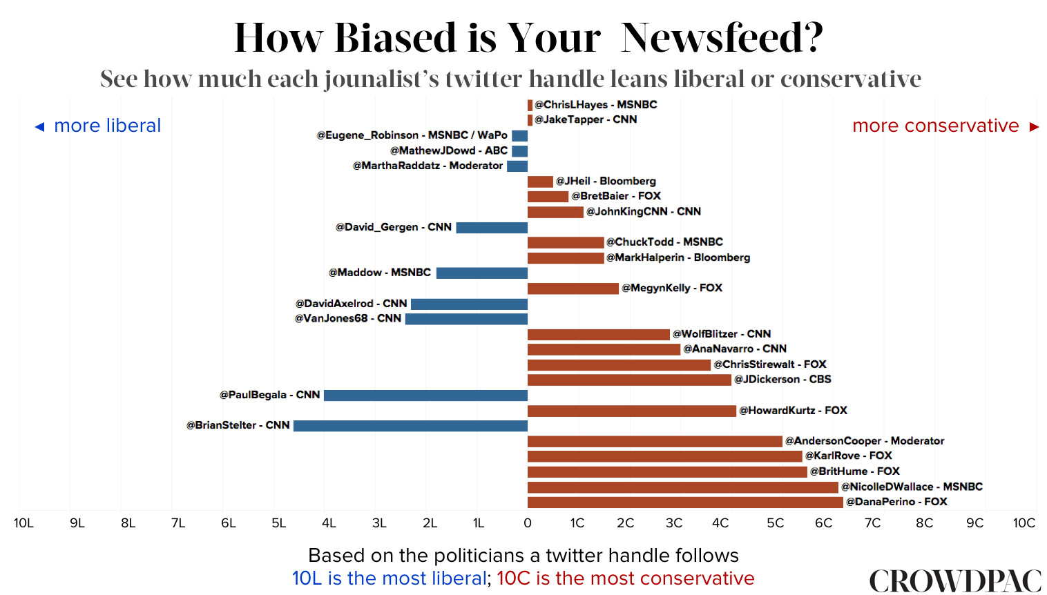 Infographic news sources liberal conservative