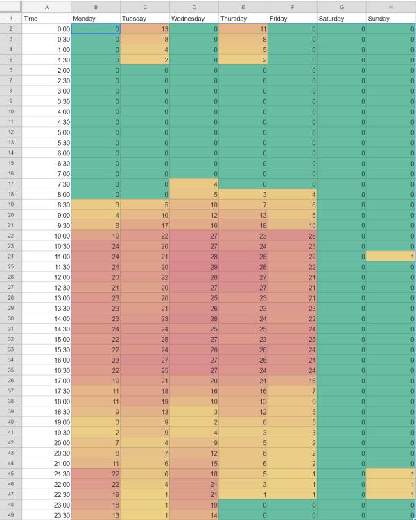 A calendar view with heatmap data on each cell