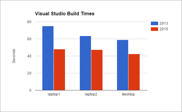 Visual Studio Build times comparing 2013 to 2015 across devices.