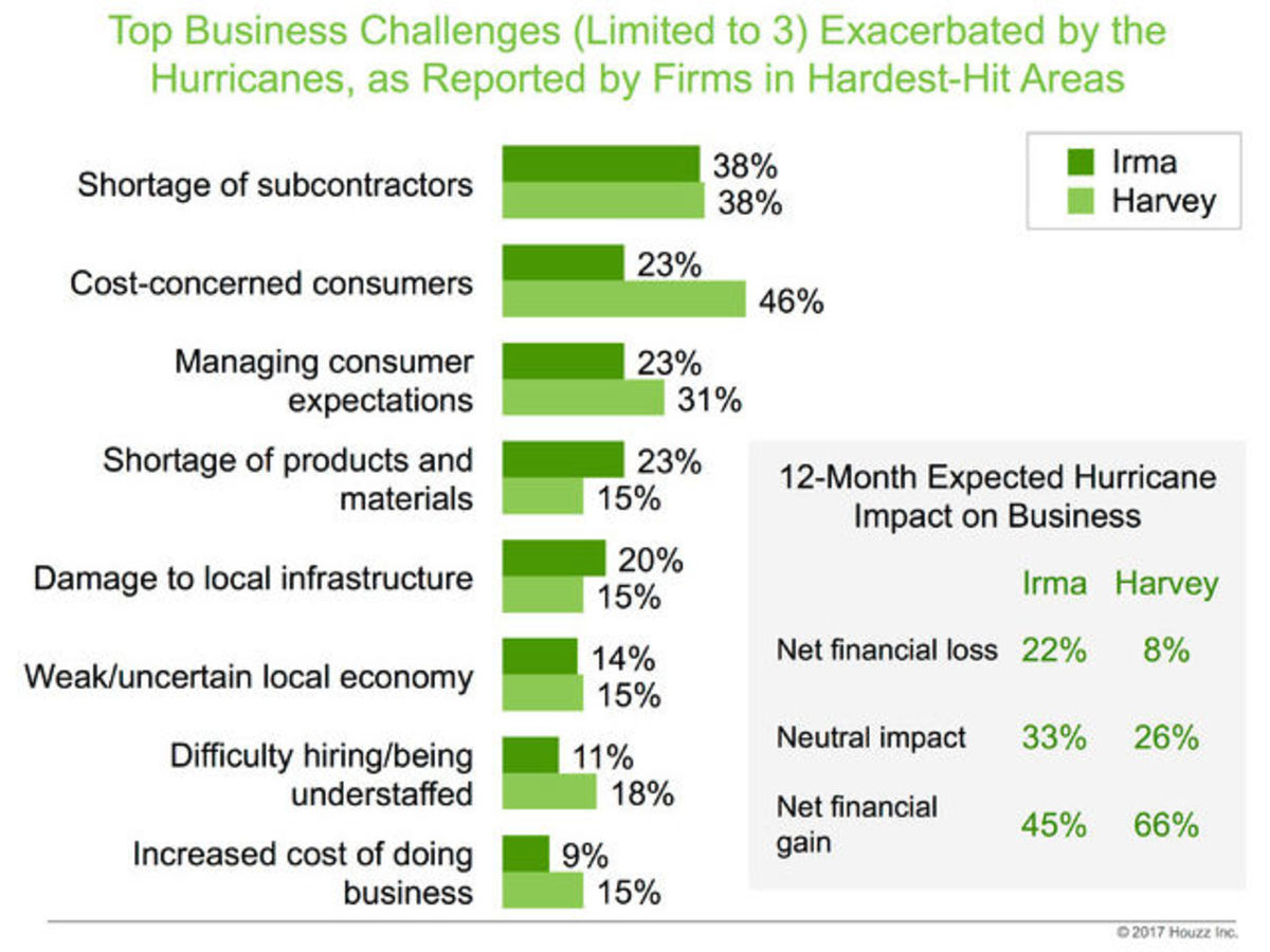 Graphic, top business challenges due to hurricanes