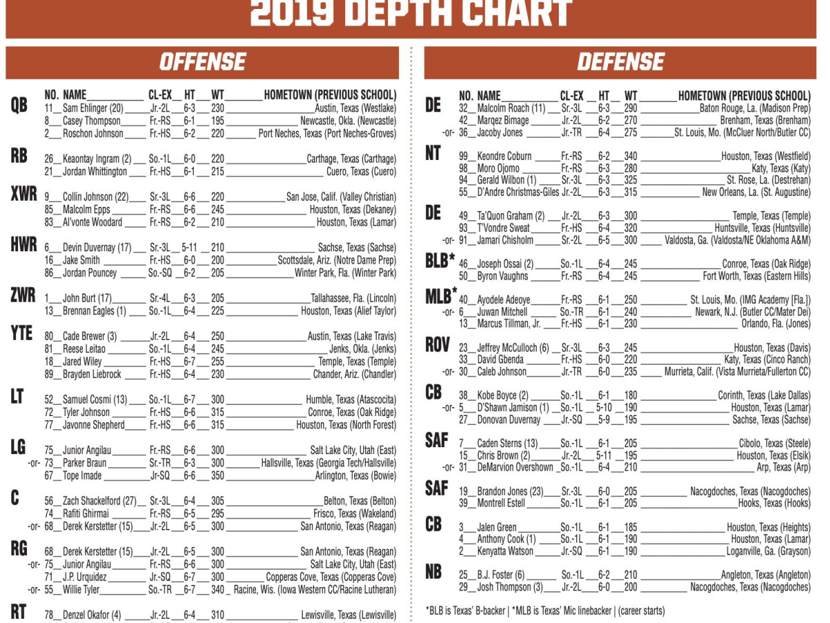 UT longhorns 2019 depth chart