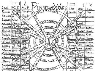 linera and circular graph of Finnegan's Wake by James Joyce