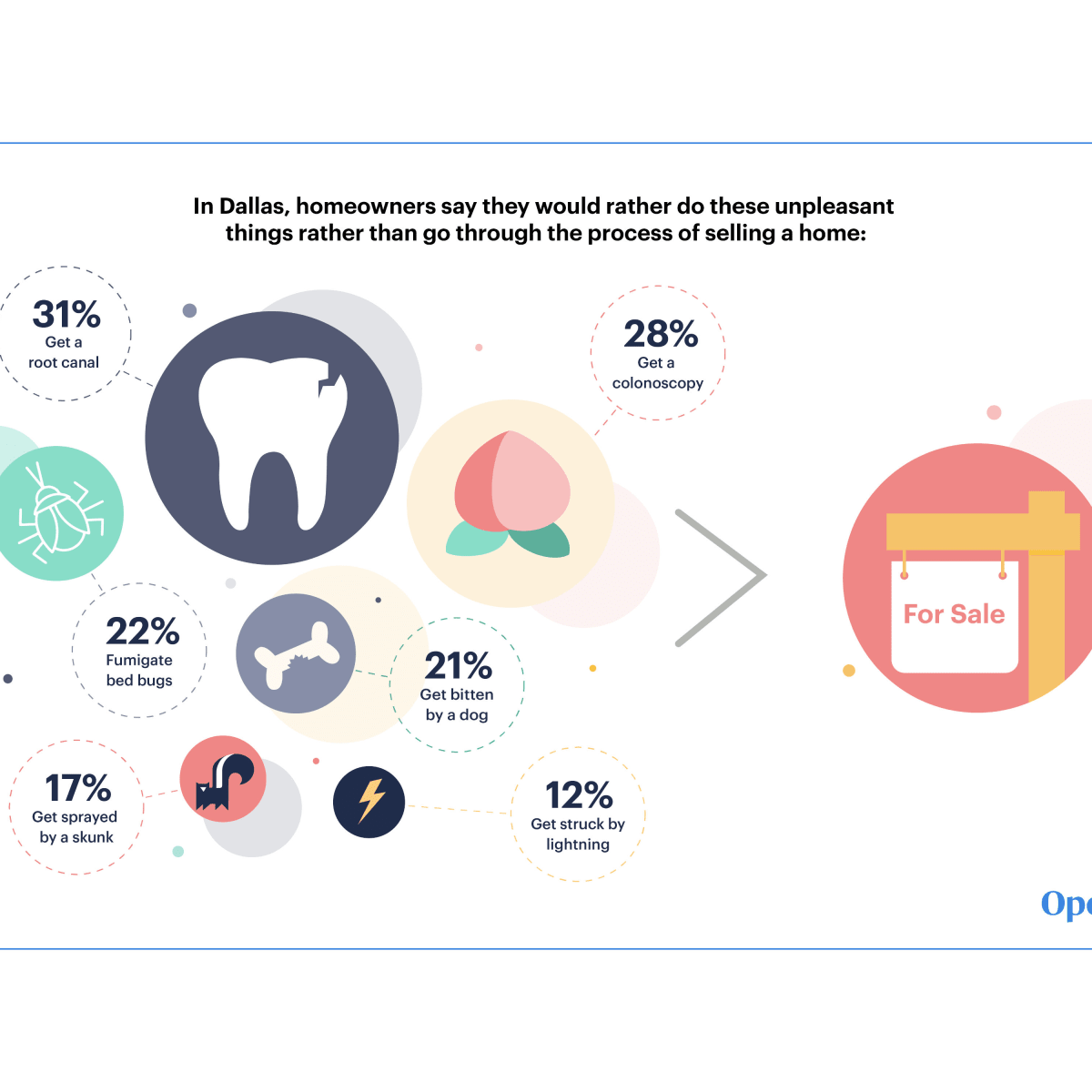 Homeowners would rather infographic