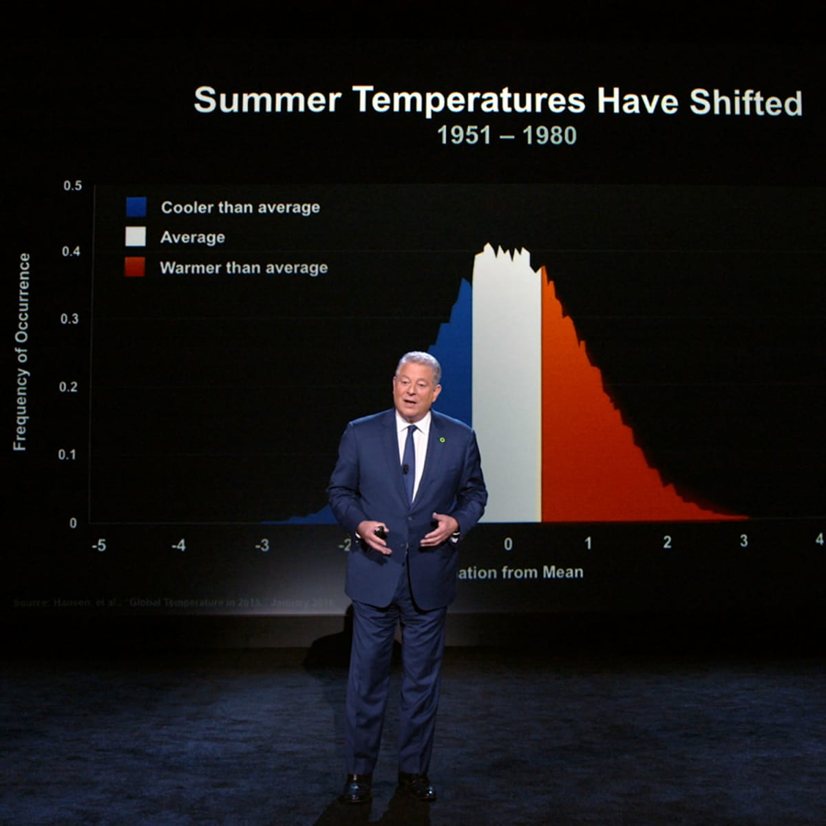 Al Gore in An Inconvenient Sequel: Truth to Power