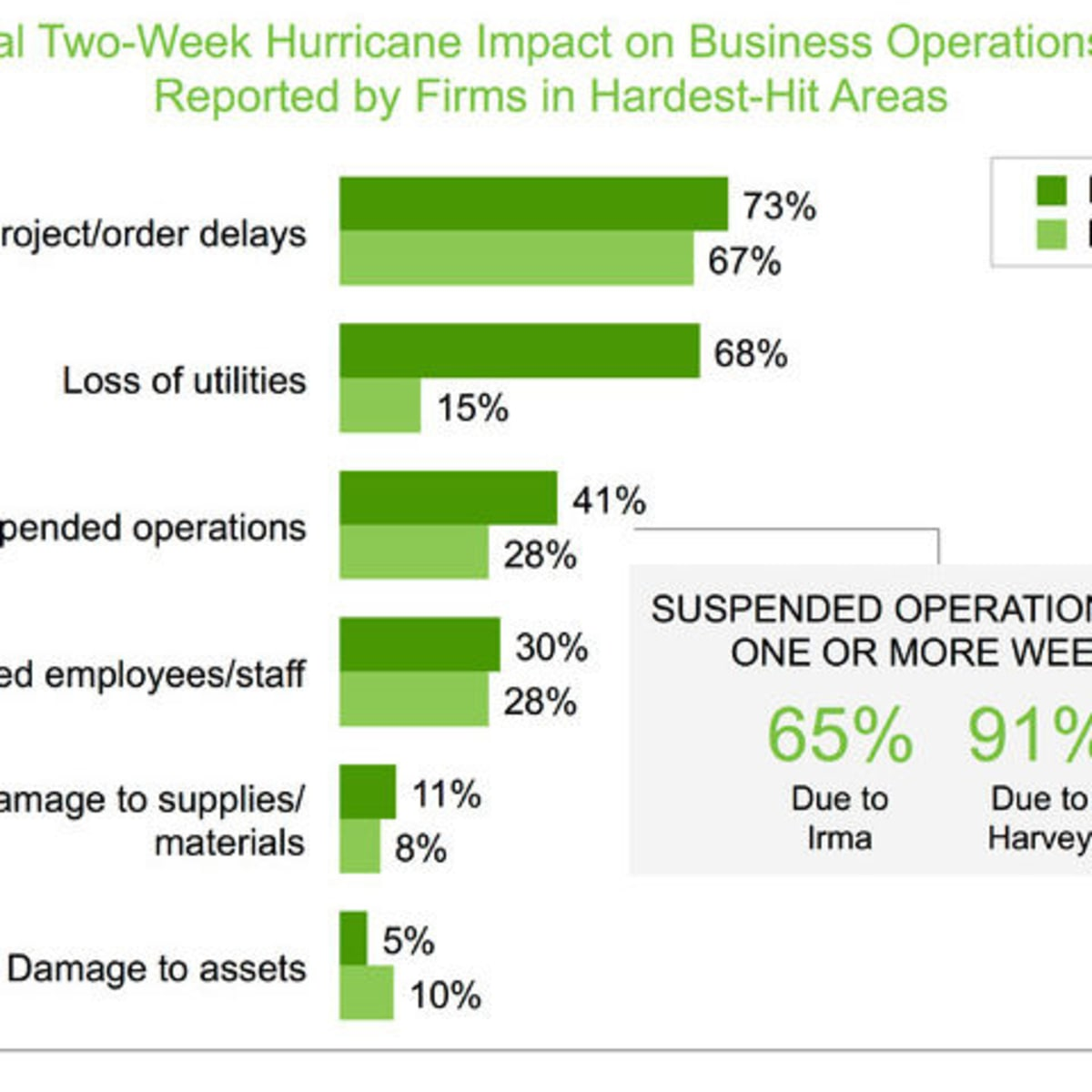 Graphic, initial two-week hurricane impact on business operations