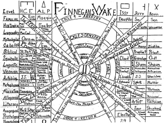 linera and circular graph of Finnegan's Wake by James Joyce