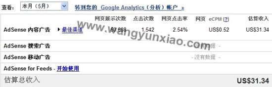 本月Google Adsense点击率