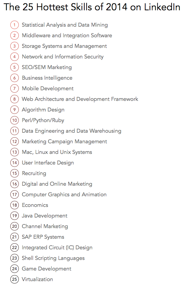 LinkedIn Report: Top 25 Hottest Skills of 2014 | CyberCoders Insights