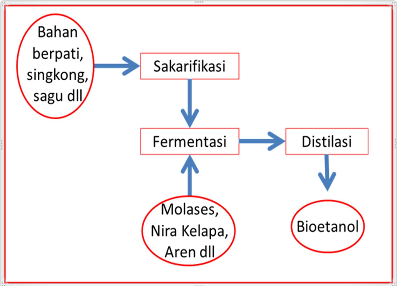 Proses pembuatan bioetanol ubi kayu equator nusantara b metodhe 2 pengolahan bioetanol dari ubi kayu berikut ini berkapasitas 7 liter a kupas kasar ubi kayu segar sebanyak 50 kg cuci dan giling hingga ccuart Choice Image