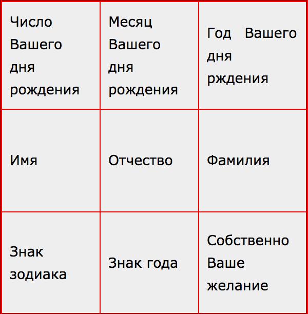 Таблица буквы нумерология