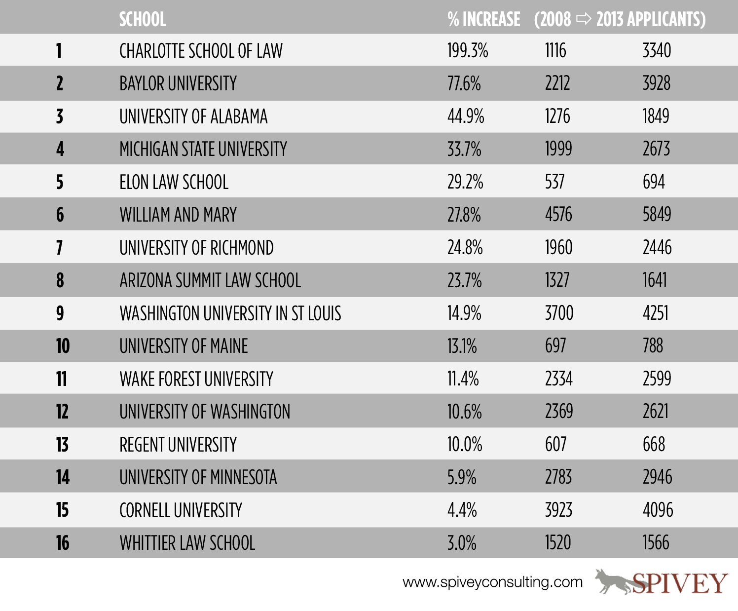 Highest Tuition Law Schools