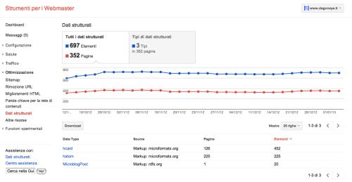 Diversi elementi per Google Dati Strutturati