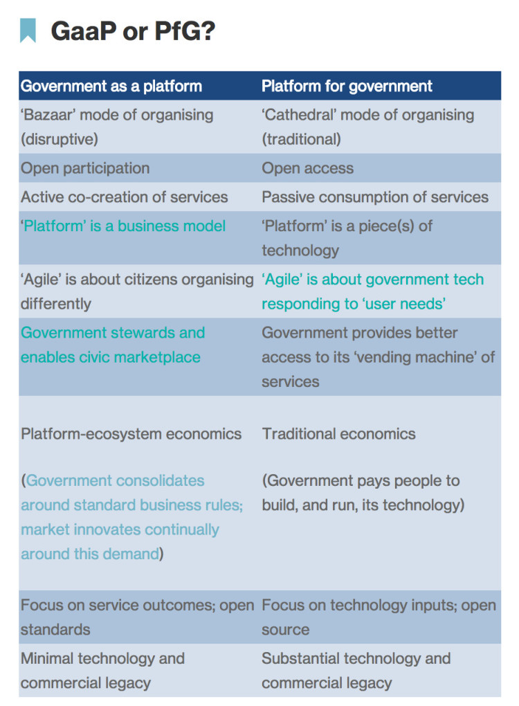 Government as a platform or Platform for government scheme