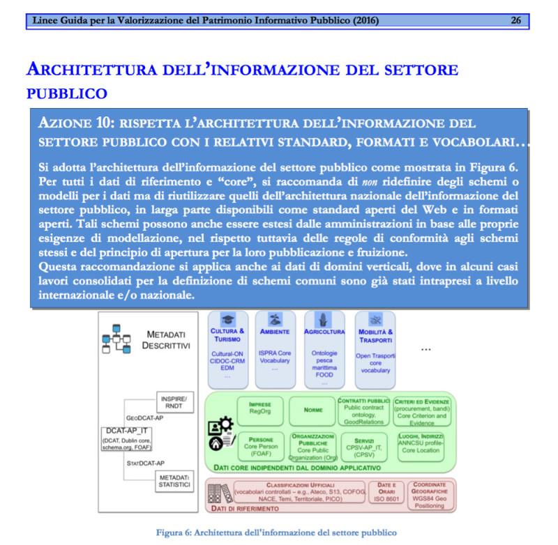 Architettura dell'informazione del settore pubblico