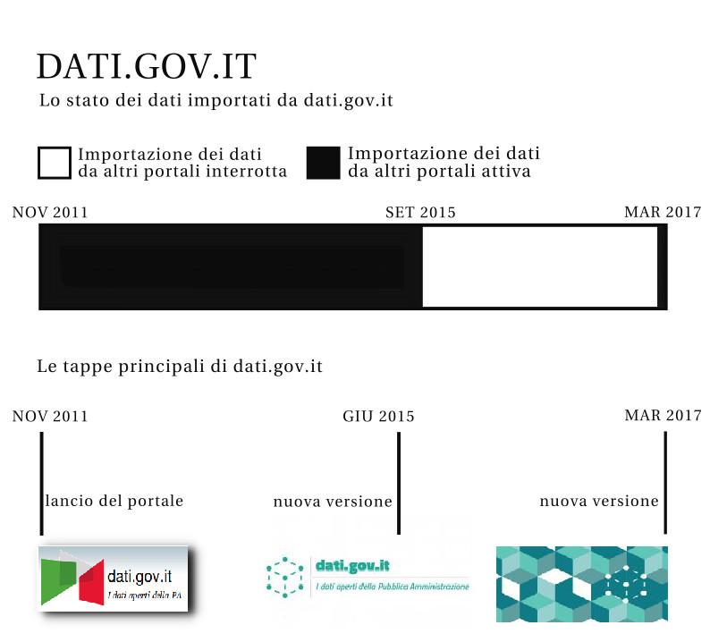 Prima bozza per comunicare lo sviluppo di datigovit
