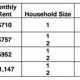 The breakdown of what renters will pay in Mount Vernon.