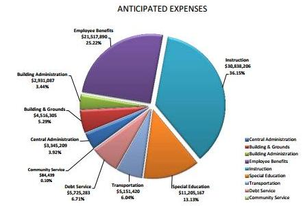 The cost of teachers' salaries and benefits makes up more than $52 million of the $85.31 million proposed 2014-15 budget.