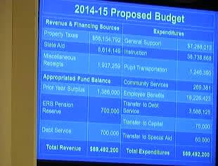 A breakdown of the proposed budget.