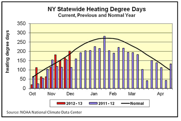 A colder winter will mean more heating use in Bronxville this year. New York residents almost doubled their heating usage in December compared to December 2011.