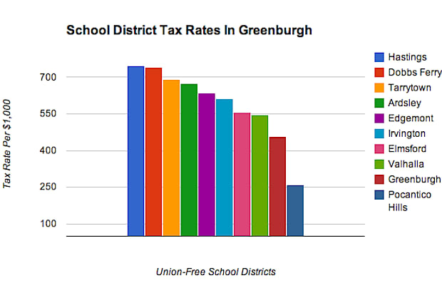 A look at Greenburgh's 10 schools puts Edgemont at fifth-highest in terms of the tax rate per $1,000 assessed. All school districts have different total assessments.