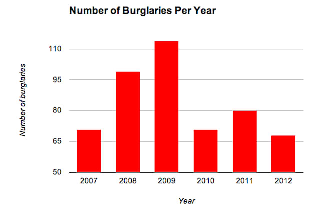 There were 68 burglaries reported to the Greenburgh Police Department in 2012, the lowest number of incidents in six years.
