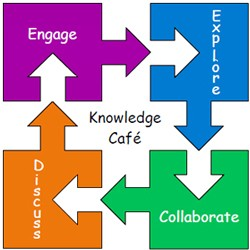 The Chappaqua School district will have a Knowledge Cafe Wednesday night.