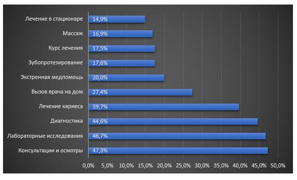 Анализ рынка массажных услуг