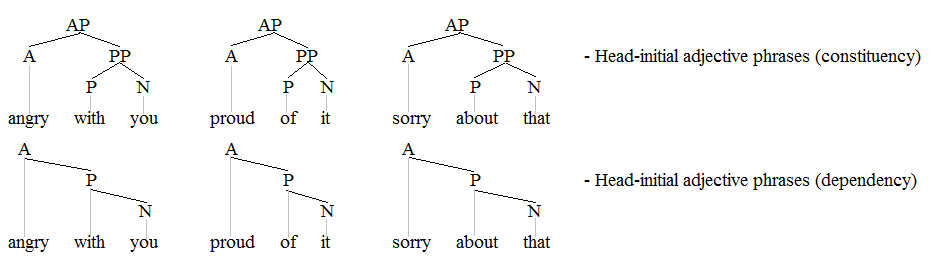 Example adjective phrase