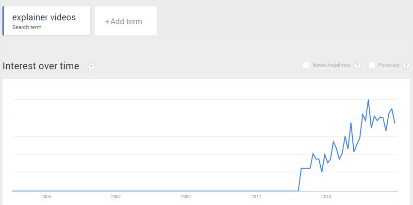 explainer-videos-rise-content-marketing-google-trend