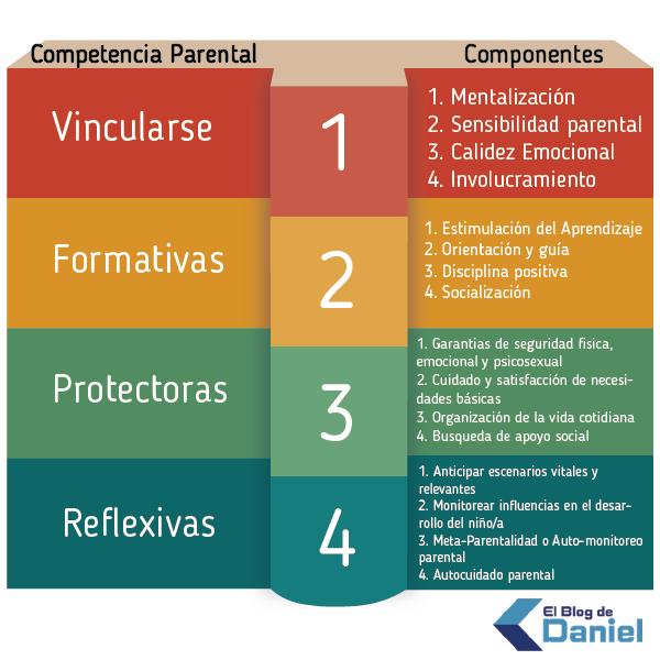 Plantilla - Un nuevo Cuestionario de habilidades parentales ...