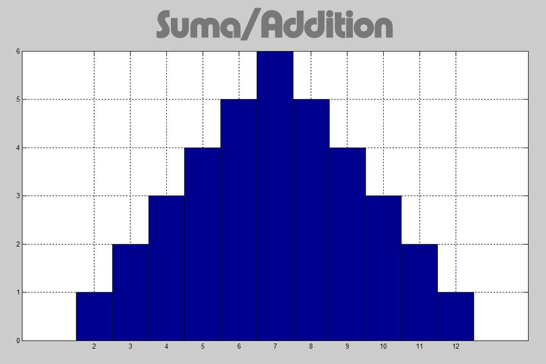 two dices sum histograma - histograma de la suma de dos dados