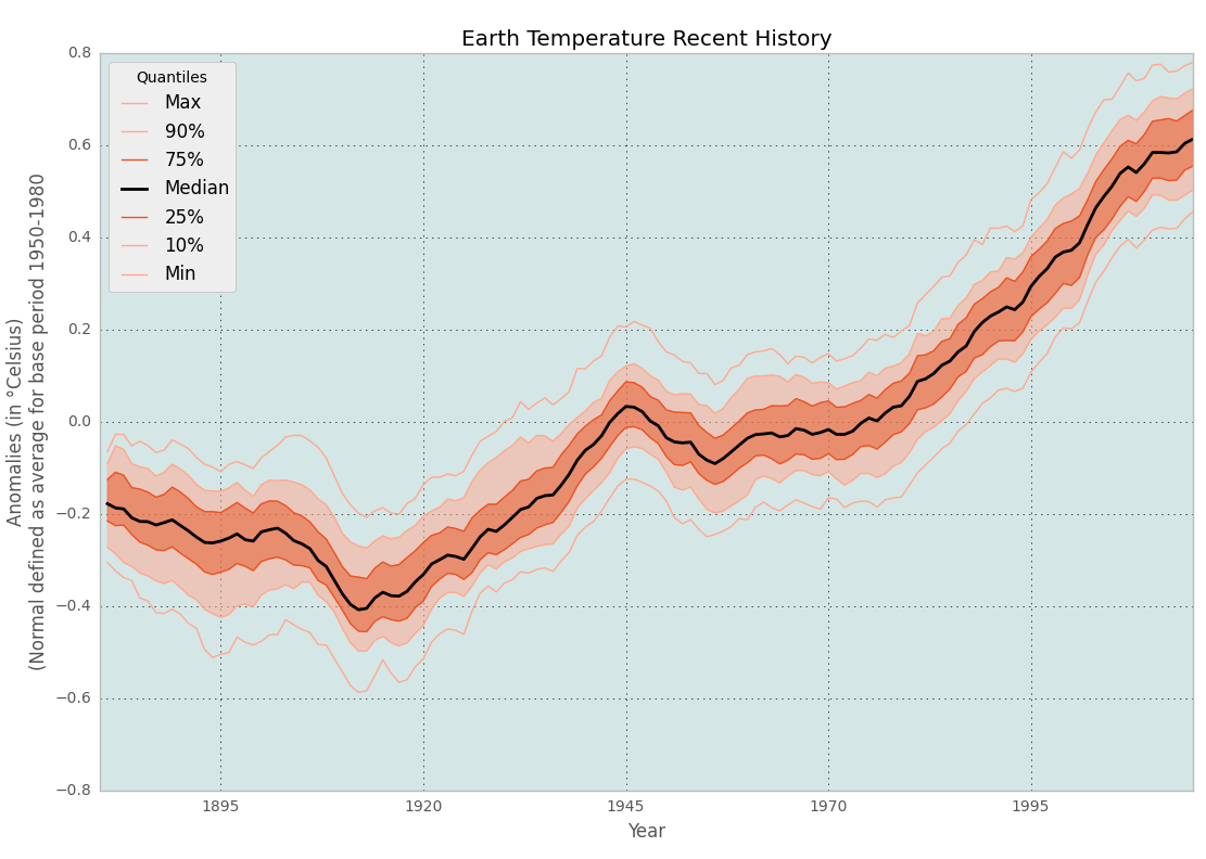 chart of earth temperature