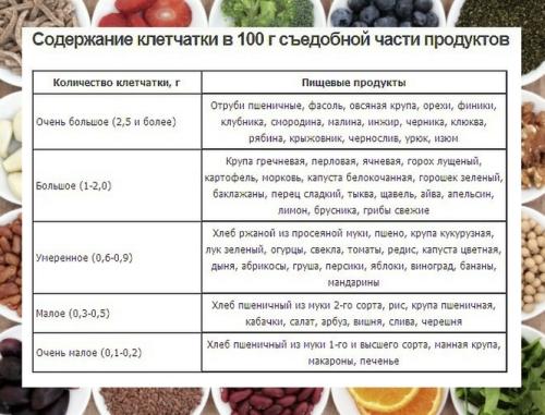 Диетологи советуют съедать порцию некрахмалистых овощей первой, чтобы заполнить желудок и повысить свои шансы не перебрать с калорийной пищей