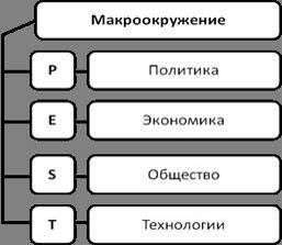 Модель pest анализа