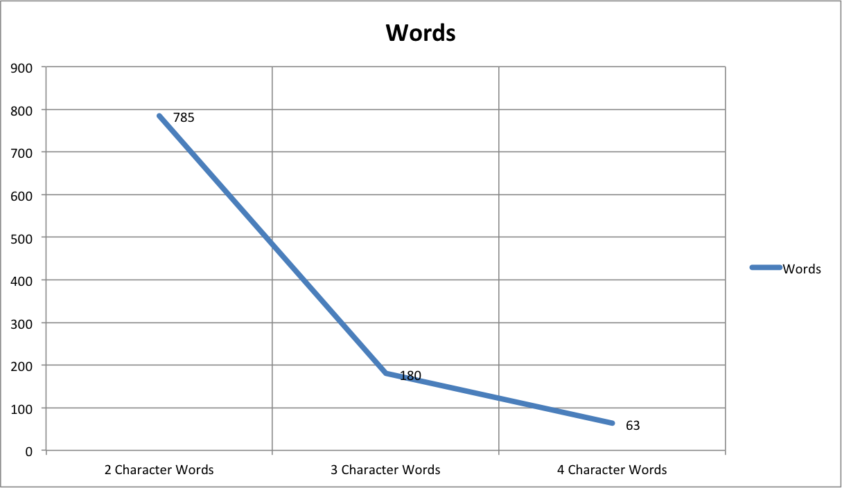 character words