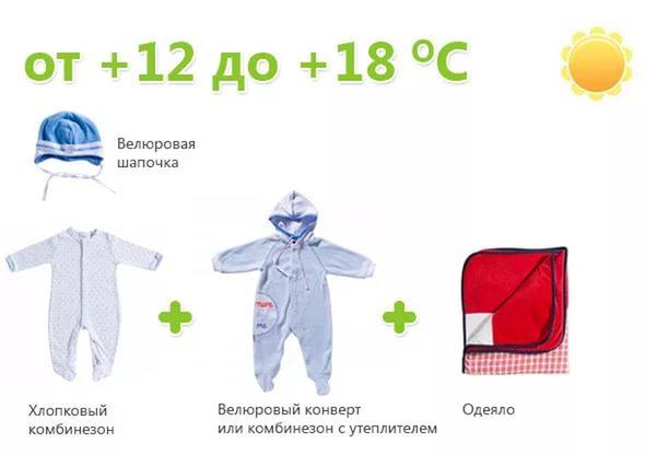 Одеть новорожденного по погоде